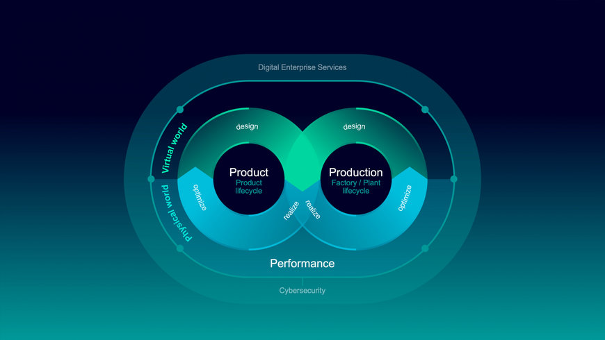 Siemens drives merging of physical and virtual worlds for a more flexible and sustainable industry